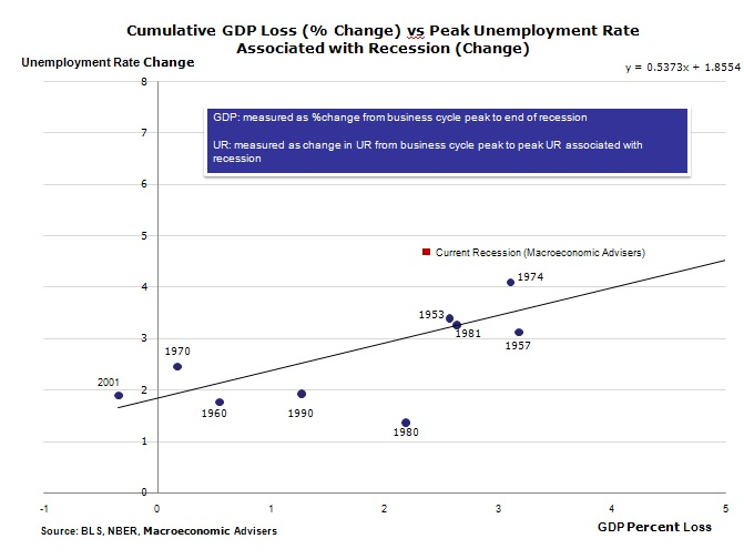 unemployment rate vs. past recessions