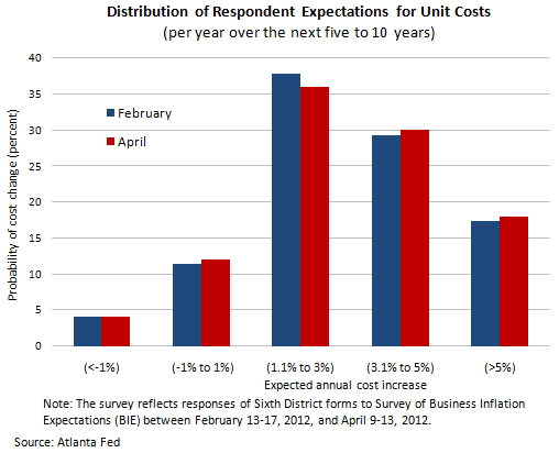 Distribution of Respondent Expectations for Unit Costs