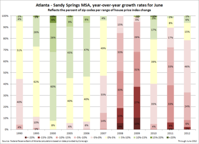 Atlanta-Sandy Springs, MSA--year-over-year growth rates for June