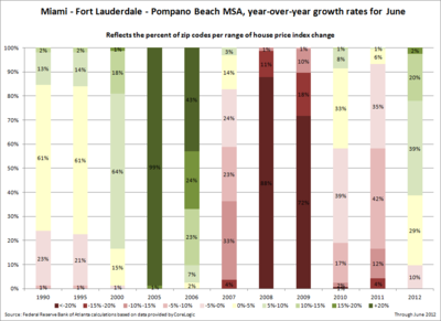 Miami - Fort Lauderdale - Pompano Beach MSA--year-over-year growth rates for June