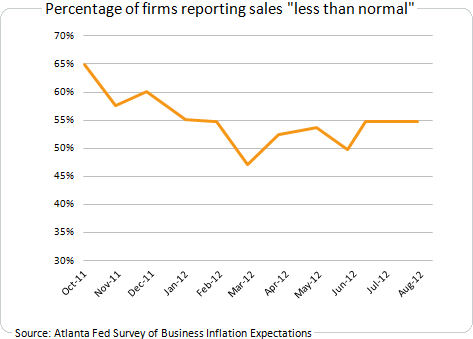 Percentage of firms reporting sales less than normal