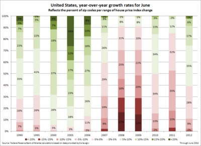 United States--year-over-year growth rates for June