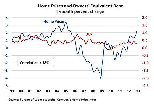 Home Prices and Owners' Equivalent Rent