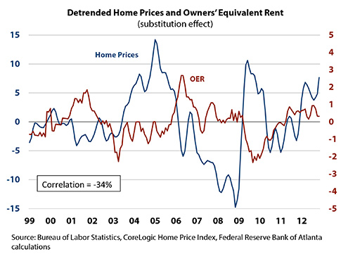Detrended Home Prices and Owners' Equivalent Rent