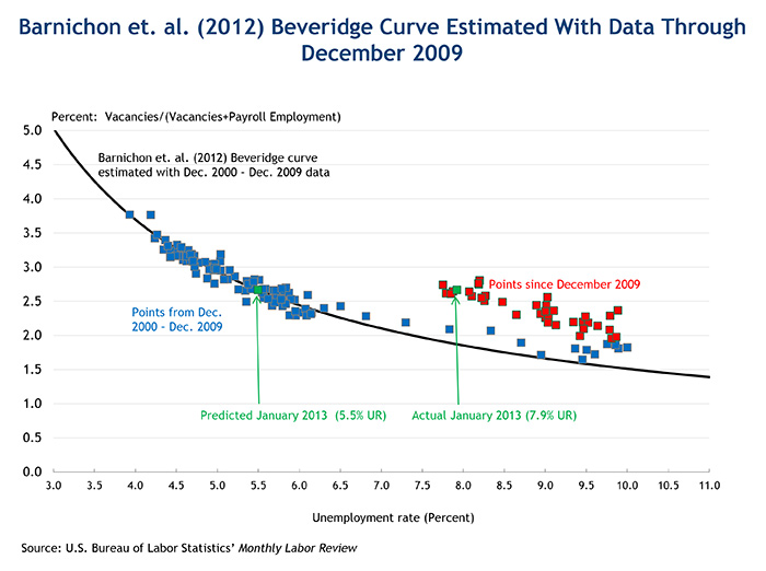 Barnichon et. al. (2012) Beveridge Curve Estimated With Data Through December 2009