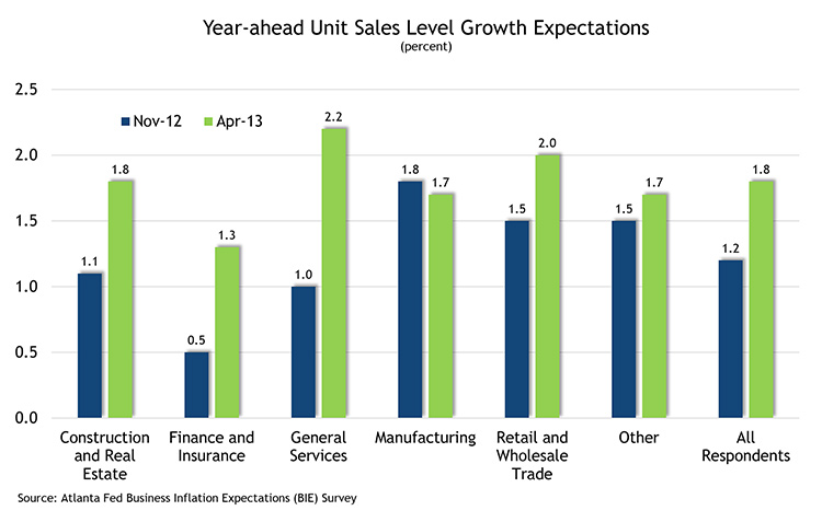 Year-ahead Unit Sales Level Growth Expectations