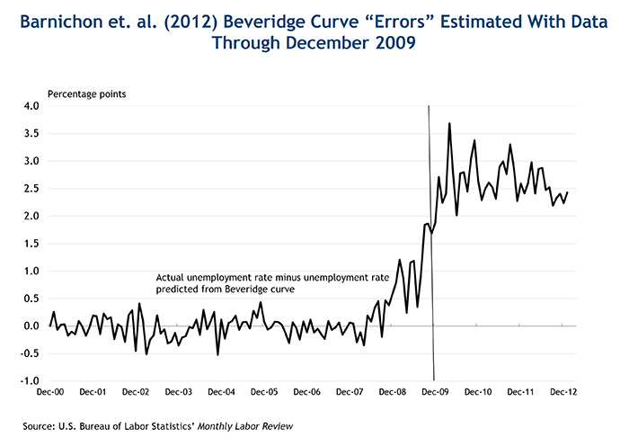 "Barnichon et. al. (2012) Beveridge Curve ""Errors"" Estimated With Data Through December 2009"