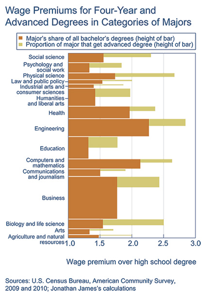 Wage Premiums for Four-Year and Advanced Degrees in Categories of Majors