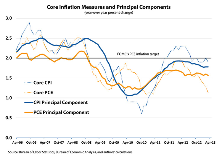 Core Inflation Measures and Principal Components