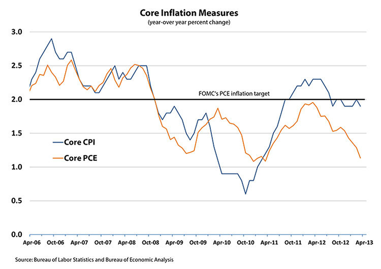 Core Inflation Measures