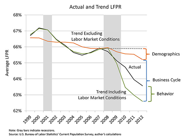 Actual and Trend LFPR