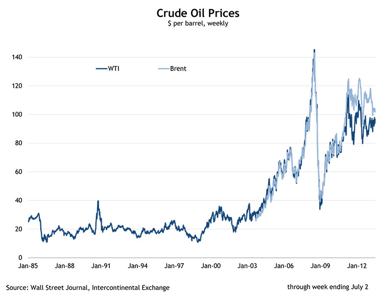 Crude Oil Prices, $ per barrel, weekly