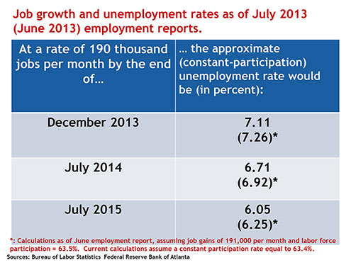Job growth and unemployment rates as of July 2013 (June 2013) employment reports