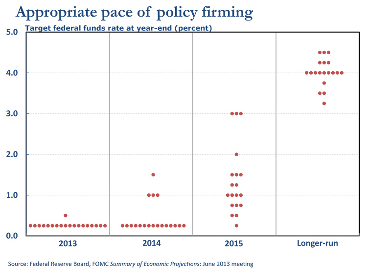 Appropriate pace of policy firming