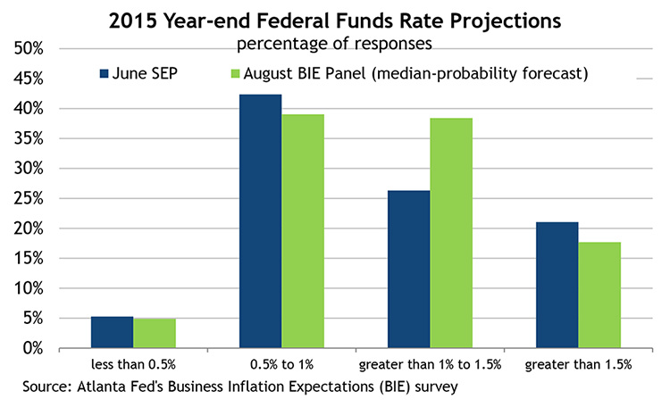 2015 Year-end Federal Funds Rate Projections, percentage of responses