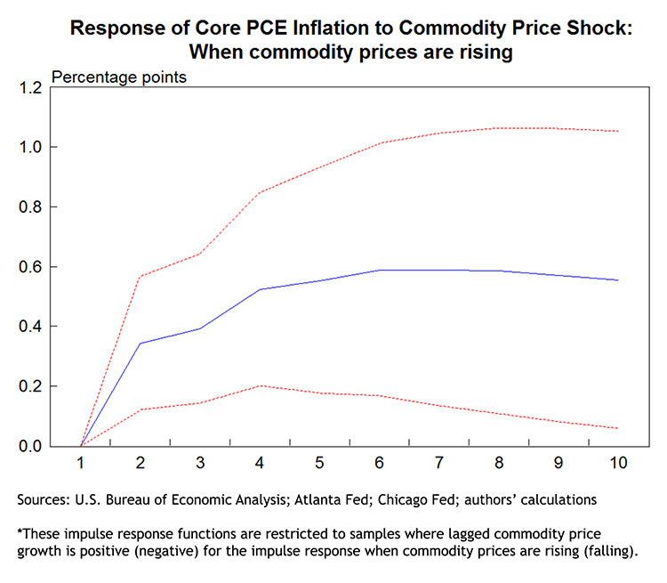 Response of Core PCE Inflation to Commodity Price Shock: When commodity prices are rising