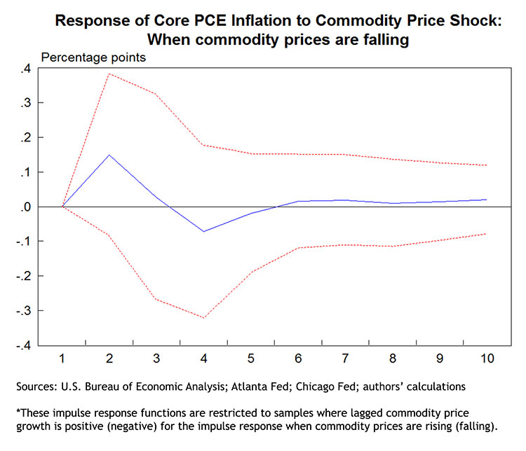 Response of Core PCE Inflation to Commodity Price Shock: When commodity prices are falling