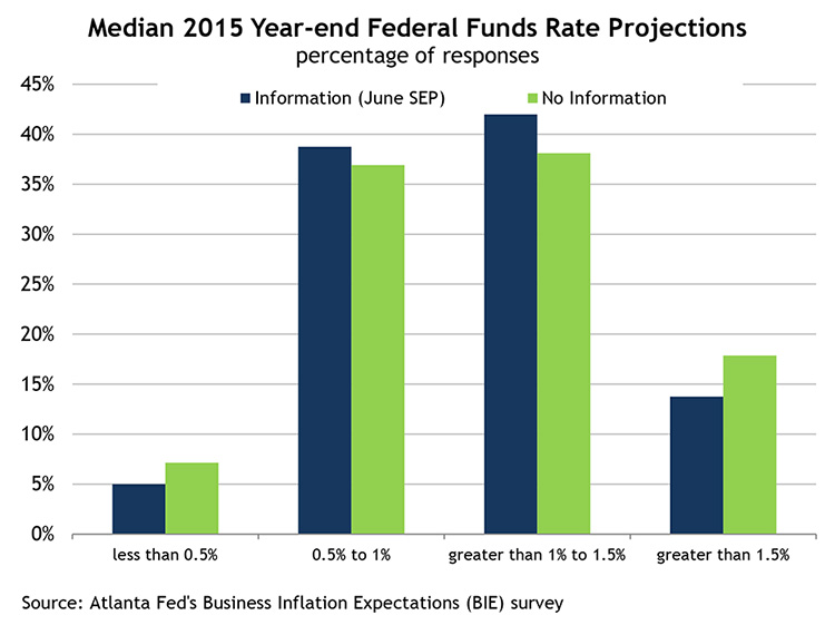 Median 2015 Year-end Federal Funds Rate Projections, percentage of responses