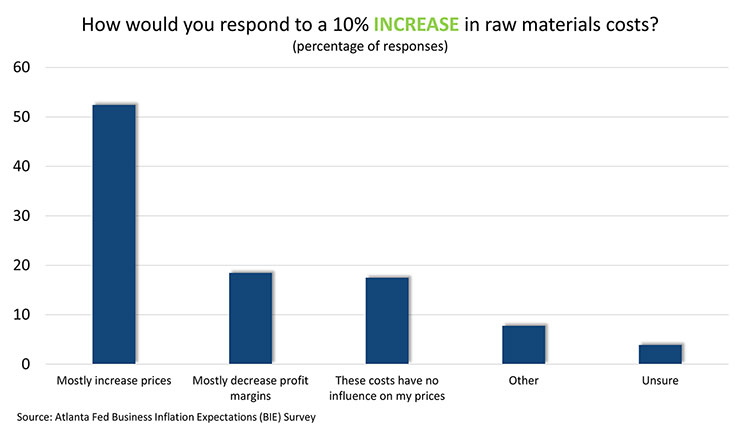 How would you respond to a 10% increase in raw materials costs?