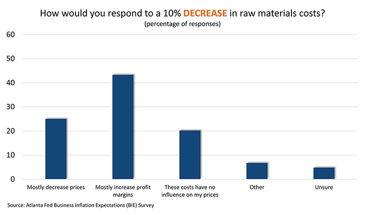 How would you respond to a 10% decrease in raw materials costs?