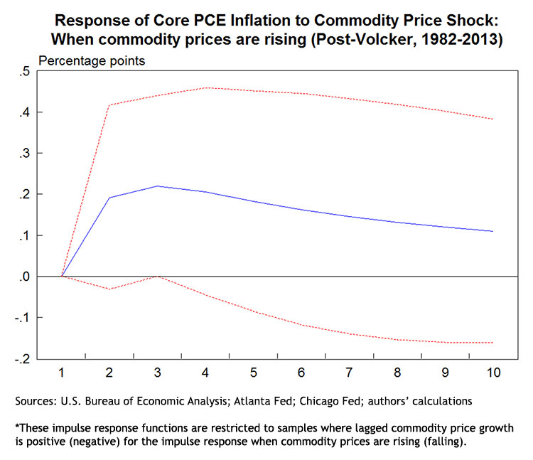 Response of Core PCE Inflation to Commodity Price Shock: When commodity prices are rising (Post-Volcker, 1982-2013)