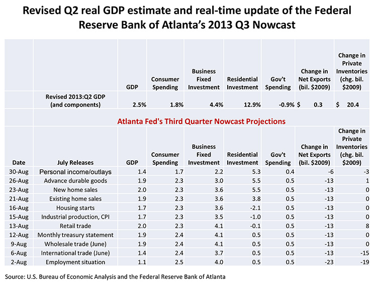 Revised Q2 real GDP estimate and real-time update of the Federal Reserve Bank of Atlanta's 2013 Q3 Nowcast