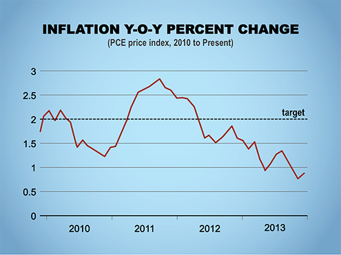 Inflation Y-O-Y Percent Change