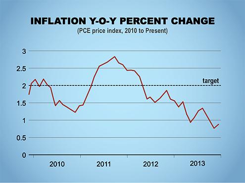 Inflation Y-O-Y Percent Change