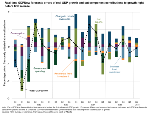 Real-time GDPNow forecasts errors of real GDP growth and subcomponent contributions to growth right before first release