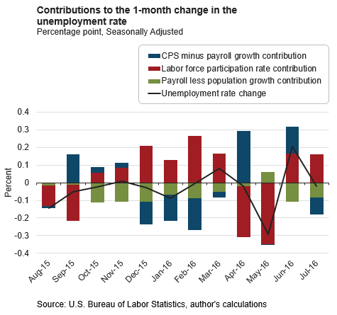 Contributions to the 1-month change in the unemployment rate