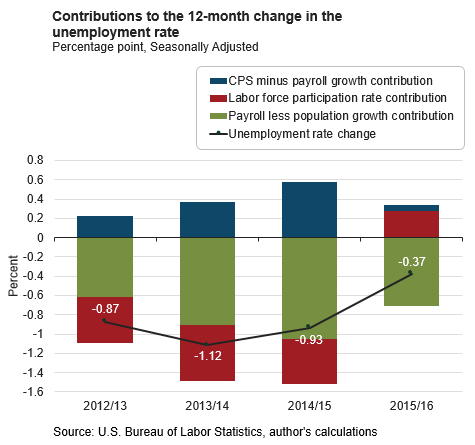 Contributions to the 12-month change in the unemployment rate