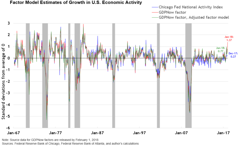 Chart 01 Of Factor Model Estimates Growth In Us Economic Activity V5