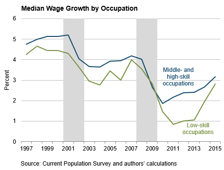 Median Wage Growth by Occupation