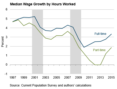 Median Wage Growth by Hours Worked