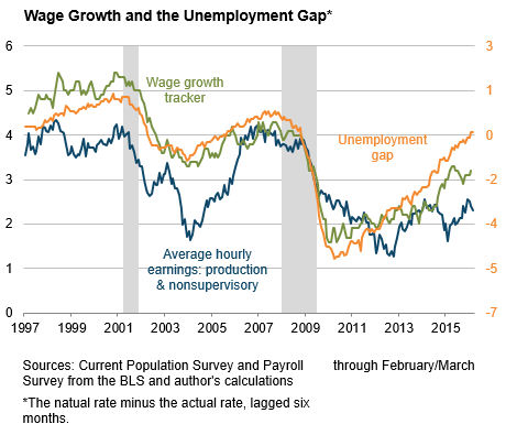 Wage Growth and the Unemployment Gap