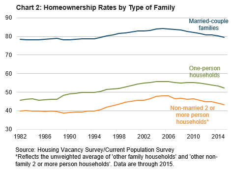 Chart 2: Homeownership Rates by Type of Family