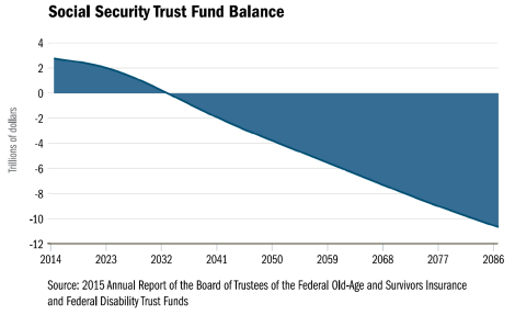MSocial Security Trust Fund Balance