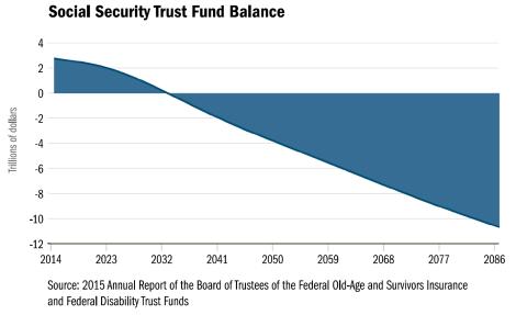 MSocial Security Trust Fund Balance