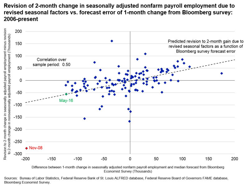 Revision of 2-month change in seasonally adjusted nonfarm payroll employment due to revised seasonal factors vs. forecast error of 1-month change from Bloomberg survey: 2006-present