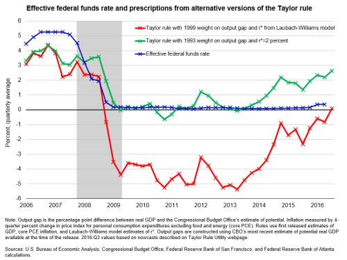 Effective federal funds rate and prescriptions from alternative versions of the Taylor rule
