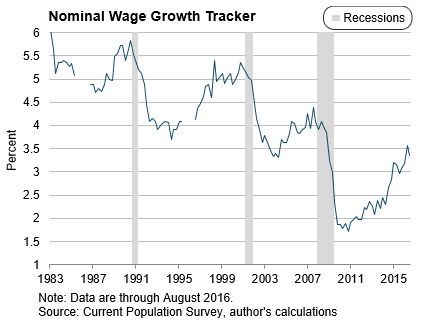 Nominal-wage-growth-tracker
