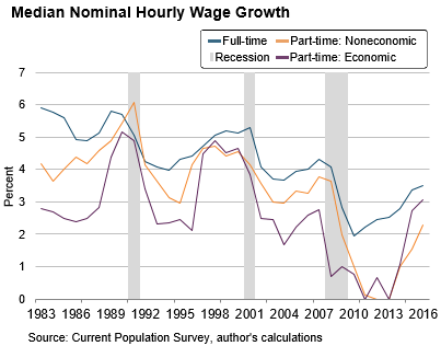 Median-nominal-hourly-wage-growth-02