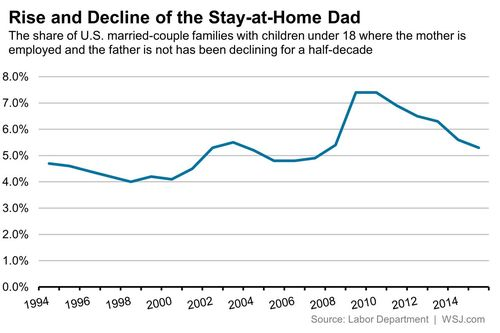 Rise and Decline of the Stay-at-Home Dad