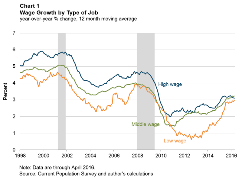 Chart 1: Wage Growth by Type of Job