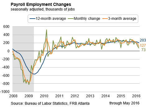 Payroll Employment Changes