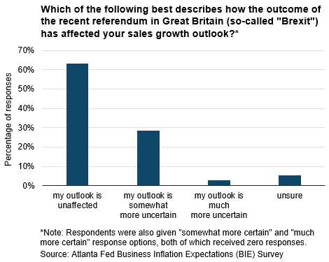 Chart: Which of the following best describes how the outcome of the recent referendum in Great Britain (so-called Brexit) has affected yoursalesgrowthoutlook?