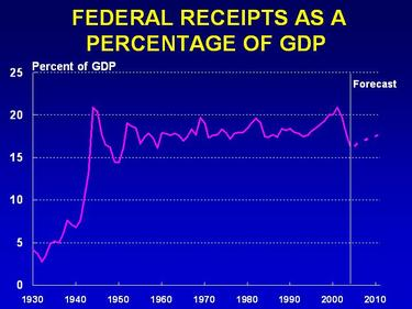 Recipts_percent_of_gdp